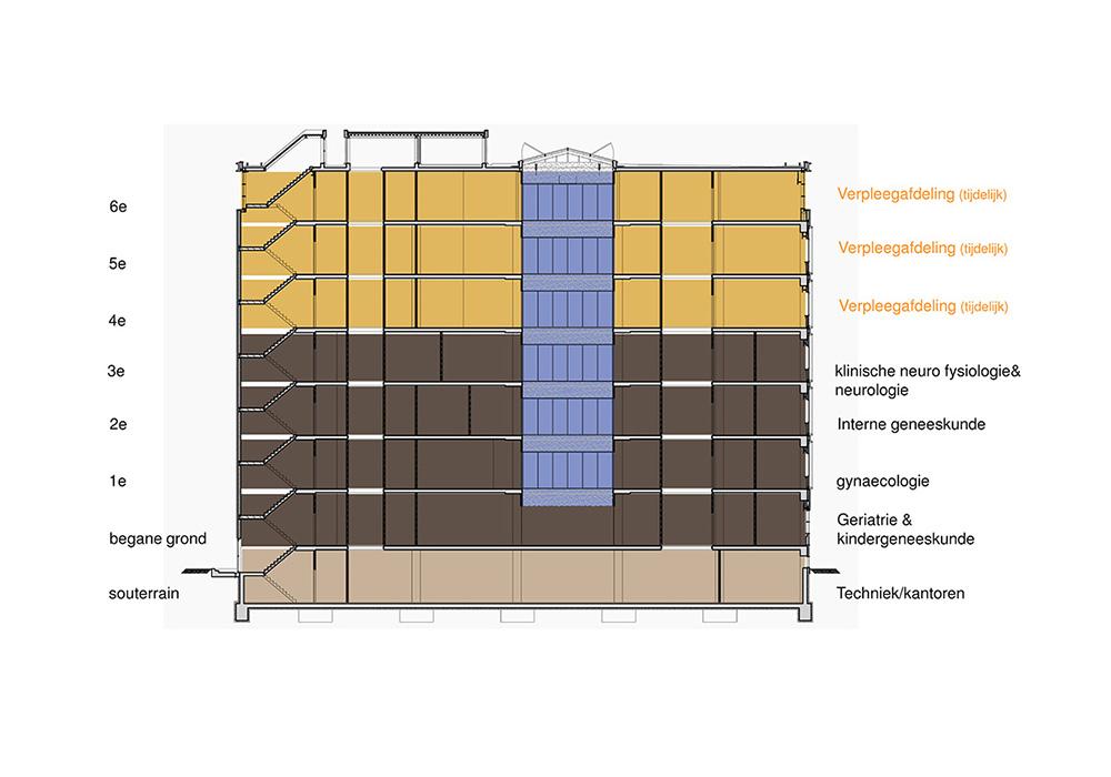 Doorsnede gebouw met functies